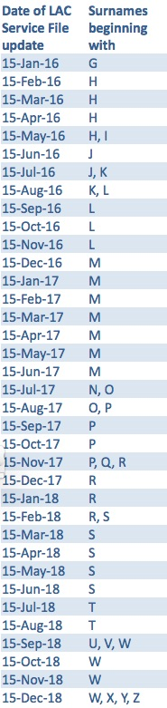 Table 1 - Estimated Service File Schedule